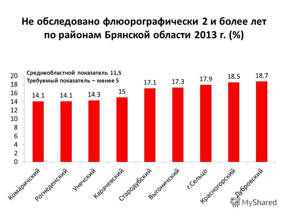 Среднеобластной показатель 11,5 Требуемый показатель – менее 5 Не обследовано флюорографически 2 и более лет по районам Брянской области 2013 г. (%)