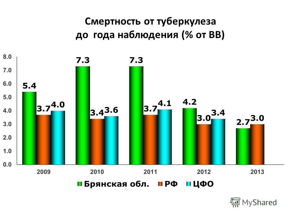 Смертность от туберкулеза до года наблюдения (% от ВВ)