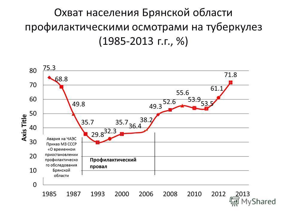 Охват населения Брянской области профилактическими осмотрами на туберкулез (1985-2013 г.г., %)