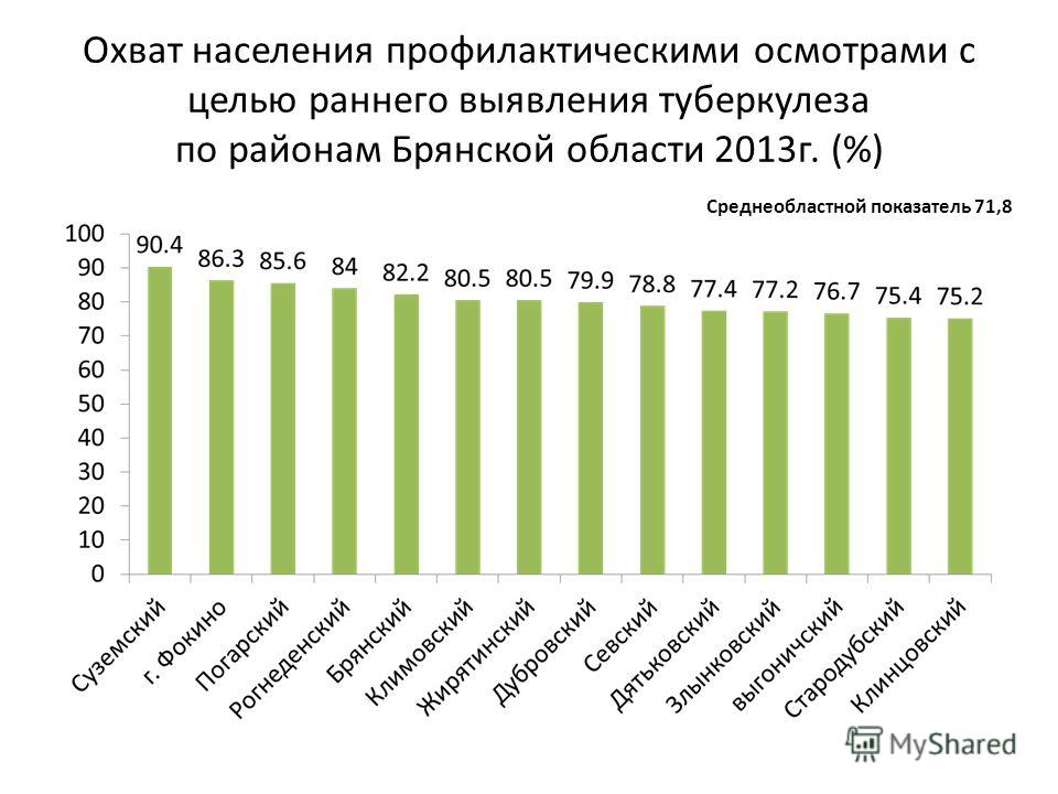 Охват населения профилактическими осмотрами с целью раннего выявления туберкулеза по районам Брянской области 2013 г. (%) Среднеобластной показатель 71,8