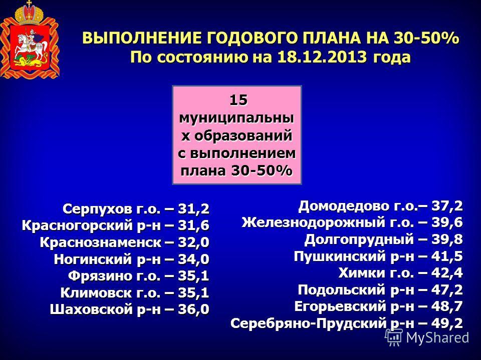 ВЫПОЛНЕНИЕ ГОДОВОГО ПЛАНА НА 30-50% По состоянию на 18.12.2013 года Серпухов г.о. – 31,2 Красногорский р-н – 31,6 Краснознаменск – 32,0 Ногинский р-н – 34,0 Фрязино г.о. – 35,1 Климовск г.о. – 35,1 Шаховской р-н – 36,0 Домодедово г.о.– 37,2 Железнодо