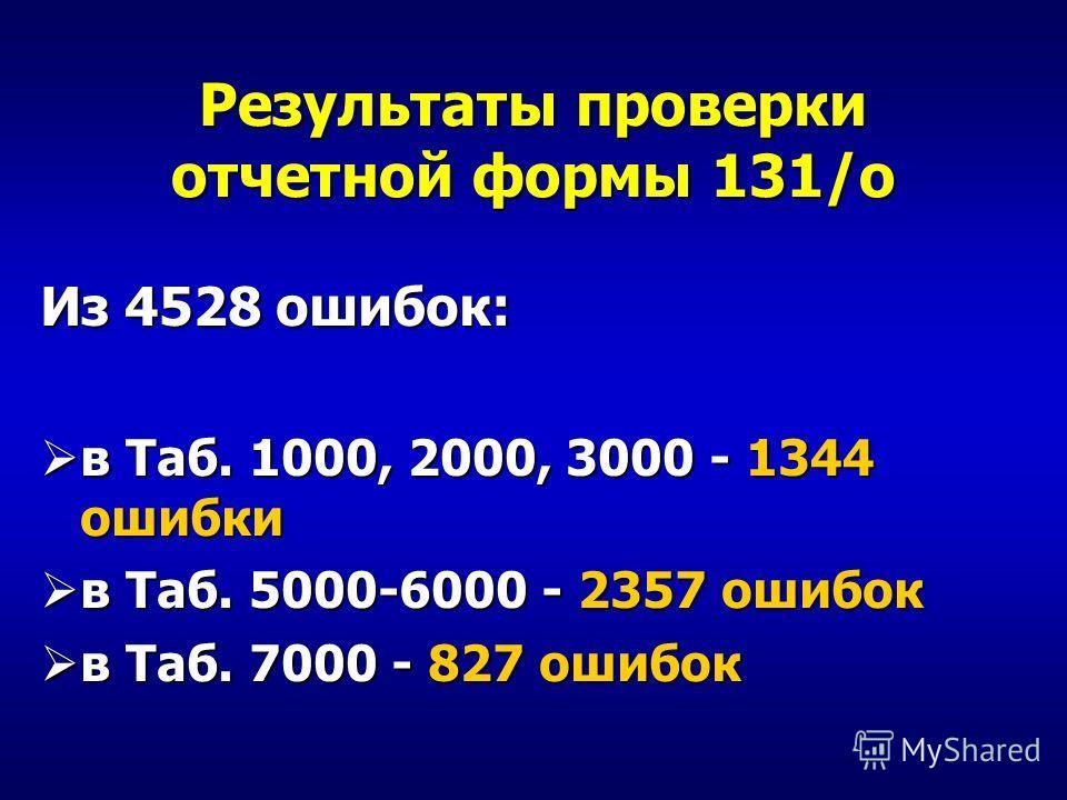 Из 4528 ошибок: в Таб. 1000, 2000, 3000 - 1344 ошибки в Таб. 1000, 2000, 3000 - 1344 ошибки в Таб. 5000-6000 - 2357 ошибок в Таб. 5000-6000 - 2357 ошибок в Таб. 7000 - 827 ошибок в Таб. 7000 - 827 ошибок Результаты проверки отчетной формы 131/о