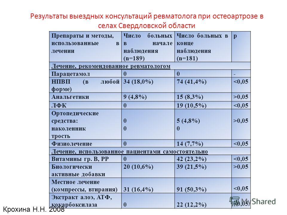 Результаты выездных консультаций ревматолога при остеоартрозе в селах Свердловской области Препараты и методы, использованные в лечении Число больных в начале наблюдения (n=189) Число больных в конце наблюдения (n=181) p Лечение, рекомендованное ревм