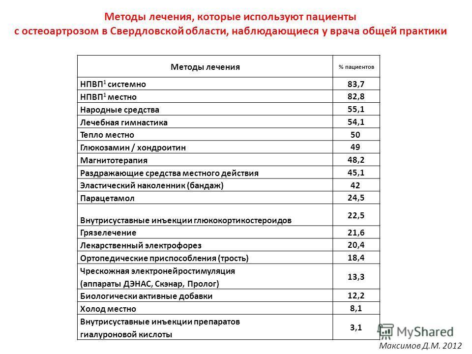 Методы лечения, которые используют пациенты с остеоартрозом в Свердловской области, наблюдающиеся у врача общей практики Методы лечения % пациентов НПВП 1 системно 83,7 НПВП 1 местно 82,8 Народные средства 55,1 Лечебная гимнастика 54,1 Тепло местно 5