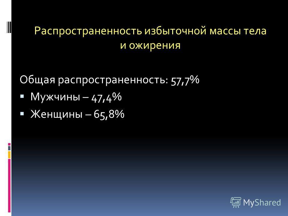 Распространенность избыточной массы тела и ожирения Общая распространенность: 57,7% Мужчины – 47,4% Женщины – 65,8%