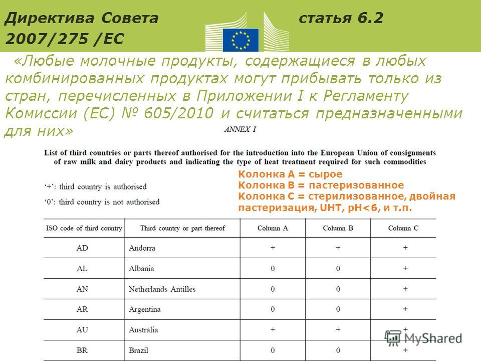 Исполнительное агентство по вопросам потребителей, здоровья и продуктов питания Директива Совета статья 6.2 2007/275 /ЕС «Любые молочные продукты, содержащиеся в любых комбинированных продуктах могут прибывать только из стран, перечисленных в Приложе