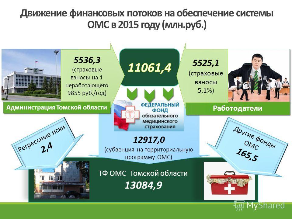ТФ ОМС Томской области 13084,9 Движение финансовых потоков на обеспечение системы ОМС в 2015 году (млн.руб.) 12917,0 (субвенция на территориальную программу ОМС) Администрация Томской области Работодатели Другие фонды ОМС 165,5 Регрессные иски 2,4 55