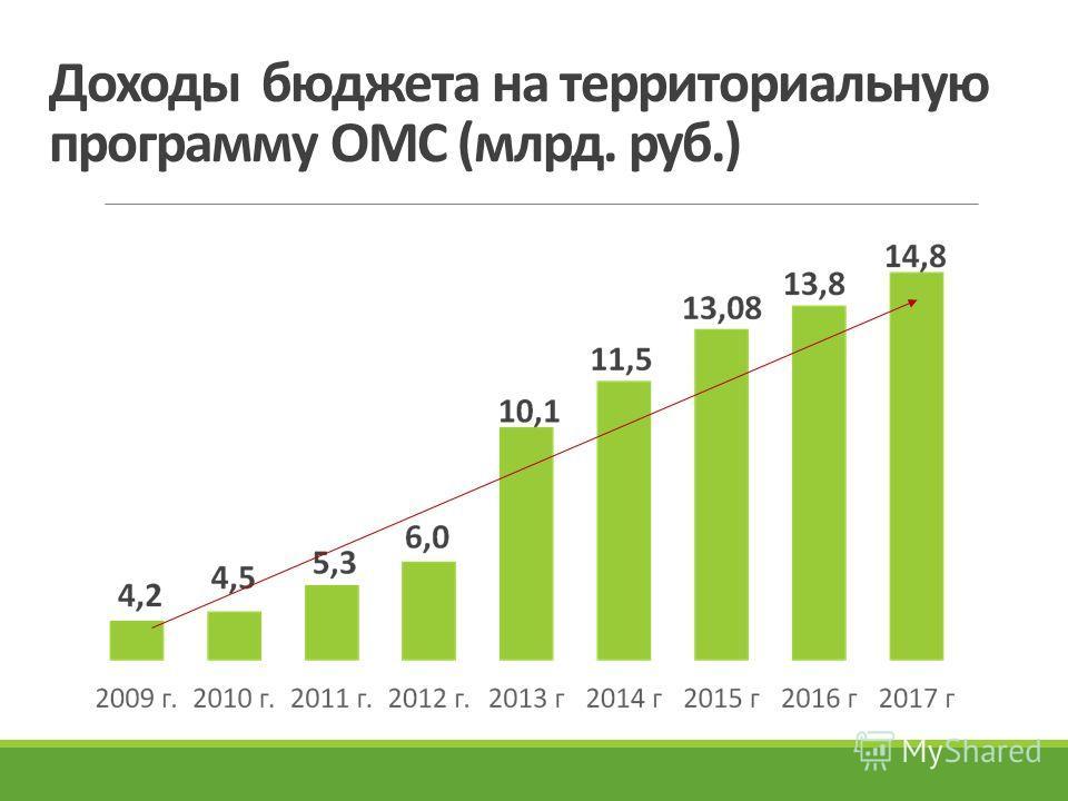 Доходы бюджета на территориальную программу ОМС (млрд. руб.)