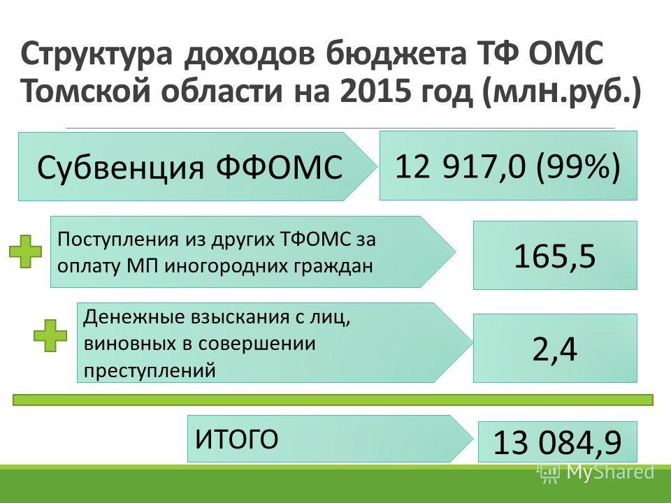 Структура доходов бюджета ТФ ОМС Томской области на 2015 год (мл н.руб.) Субвенция ФФОМС 12 917,0 (99%) Поступления из других ТФОМС за оплату МП иногородних граждан 165,5 Денежные взыскания с лиц, виновных в совершении преступлений 2,4 ИТОГО 13 084,9