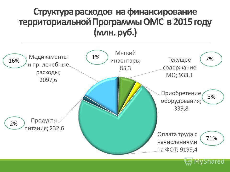 Структура расходов на финансирование территориальной Программы ОМС в 2015 году (млн. руб.)