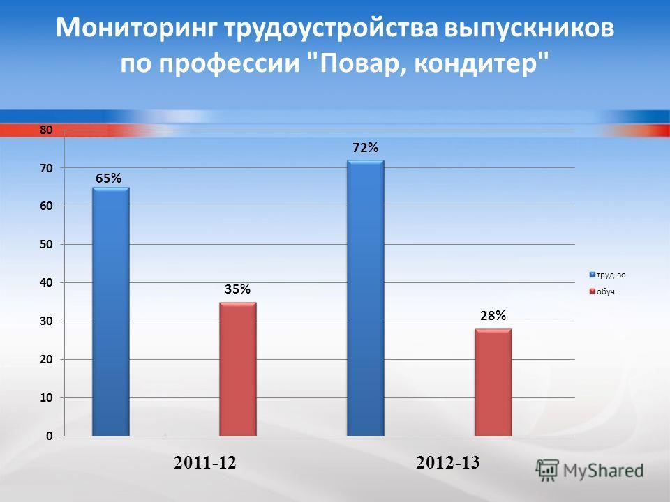 Мониторинг трудоустройства выпускников по профессии Повар, кондитер 2011-12 2012-13