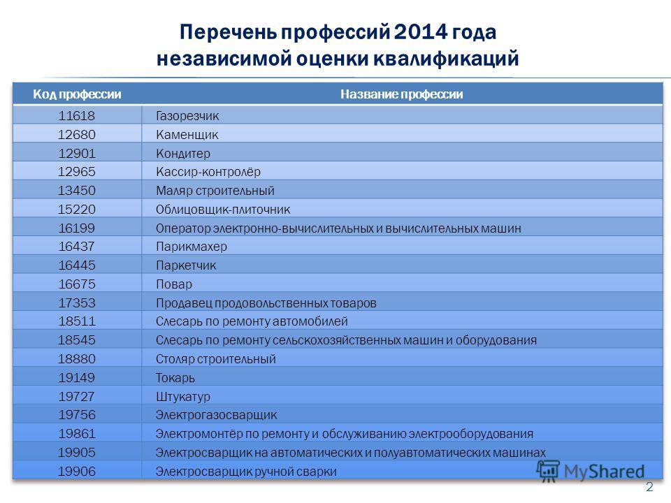 2 Перечень профессий 2014 года независимой оценки квалификаций