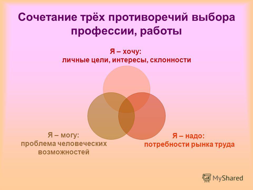 Сочетание трёх противоречий выбора профессии, работы Я – хочу: личные цели, интересы, склонности Я – надо: потребности рынка труда Я – могу: проблема человеческих возможностей