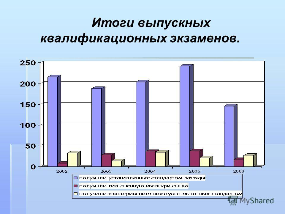 Итоги выпускных квалификационных экзаменов.