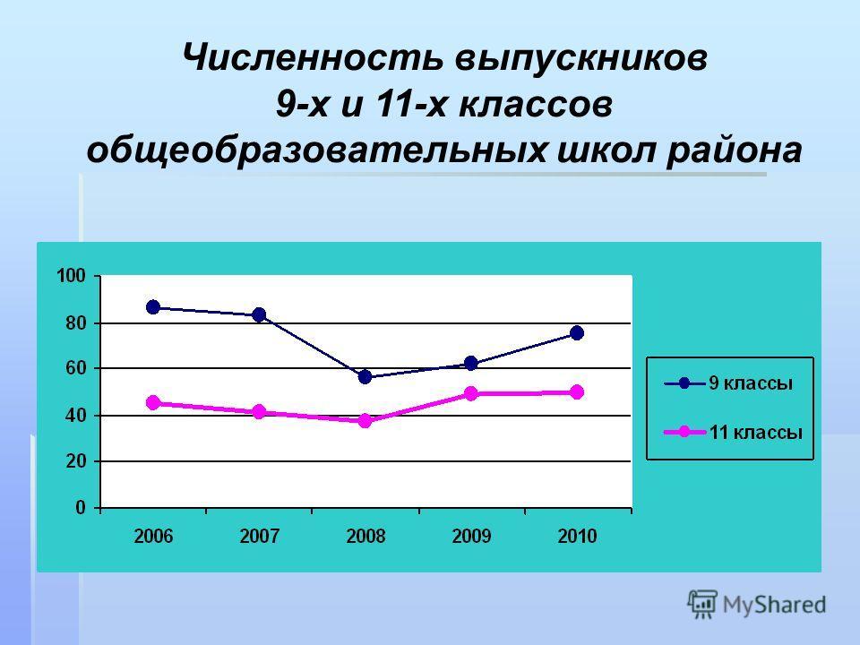 Численность выпускников 9-х и 11-х классов общеобразовательных школ района