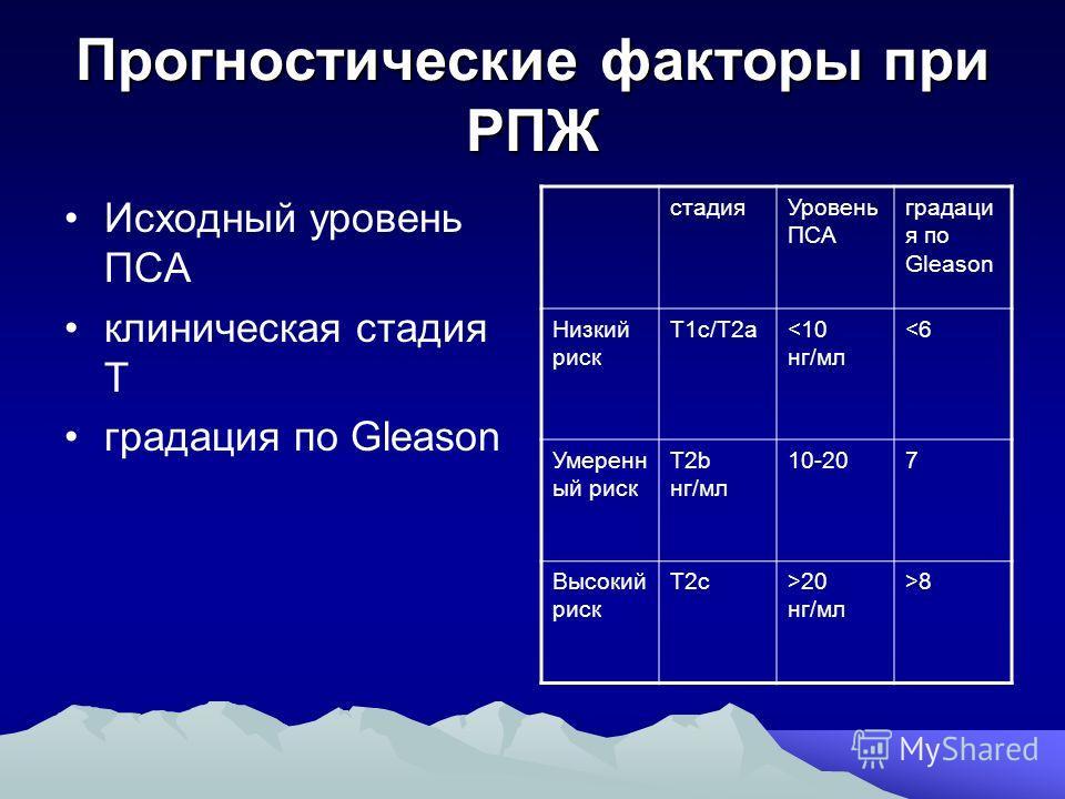 Прогностические факторы при РПЖ Исходный уровень ПСА клиническая стадия Т градация по Gleason стадия Уровень ПСА градаци я по Gleason Низкий риск Т1 с/Т2 а8