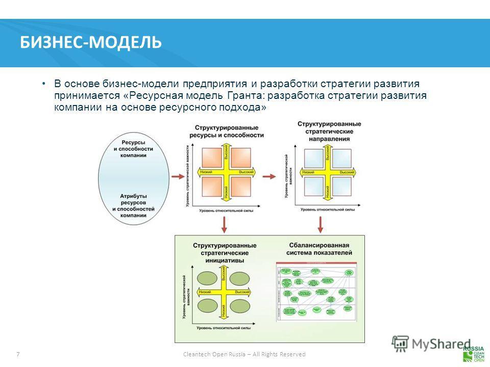 7 Cleantech Open Russia – All Rights Reserved БИЗНЕС-МОДЕЛЬ В основе бизнес-модели предприятия и разработки стратегии развития принимается «Ресурсная модель Гранта: разработка стратегии развития компании на основе ресурсного подхода»