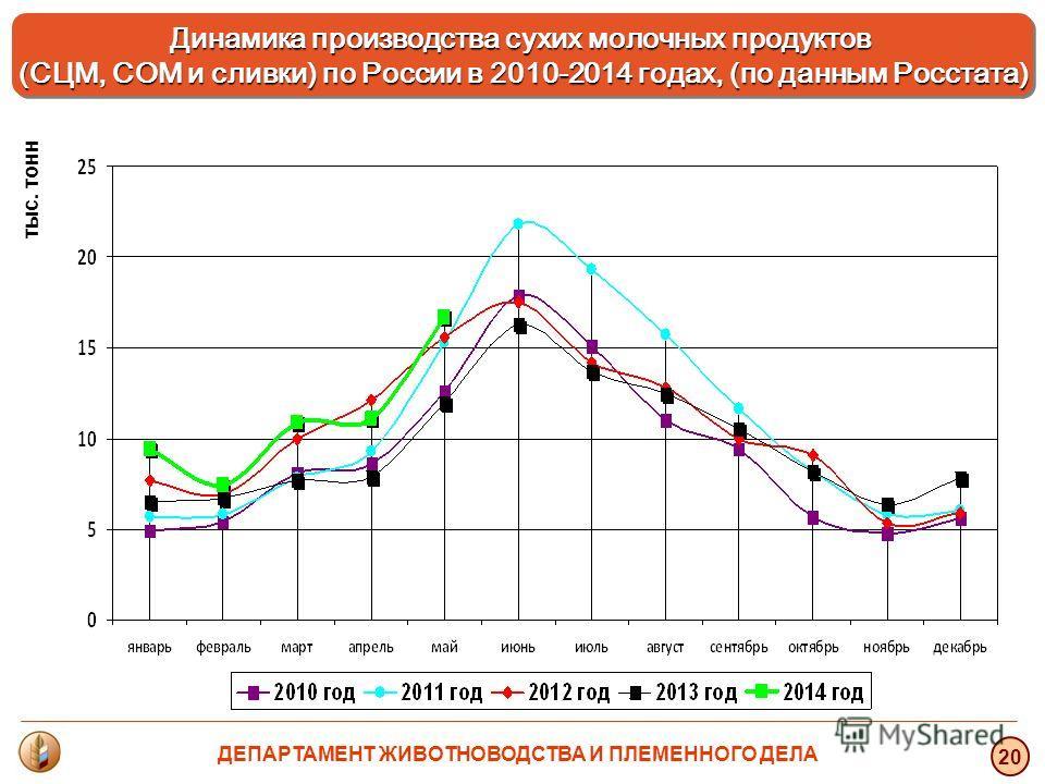 тыс. тонн 20 Динамика производства сухих молочных продуктов (СЦМ, СОМ и сливки) по России в 2010-2014 годах, (по данным Росстата) Динамика производства сухих молочных продуктов (СЦМ, СОМ и сливки) по России в 2010-2014 годах, (по данным Росстата) ДЕП