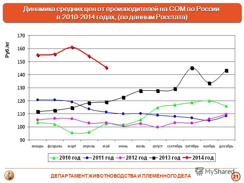 Руб./кг 21 Динамика средних цен от производителей на СОМ по России в 2010-2014 годах, (по данным Росстата) ДЕПАРТАМЕНТ ЖИВОТНОВОДСТВА И ПЛЕМЕННОГО ДЕЛА