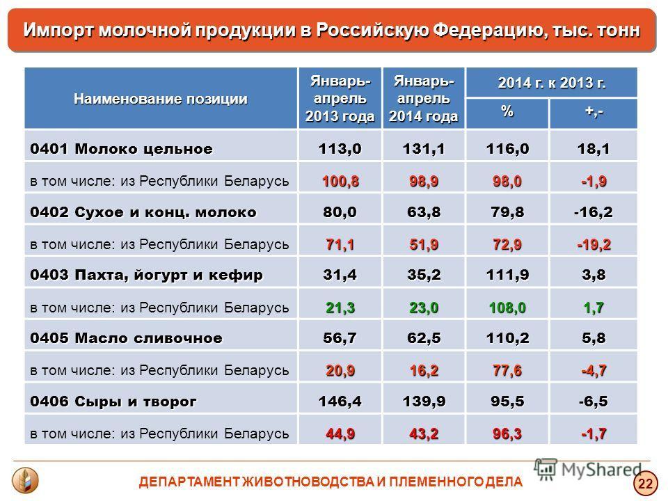 22 Импорт молочной продукции в Российскую Федерацию, тыс. тонн Наименование позиции Январь- апрель 2013 года Январь- апрель 2014 года 2014 г. к 2013 г. %+,- 0401 Молоко цельное 113,0131,1116,018,1 в том числе: из Республики Беларусь 100,898,998,0-1,9