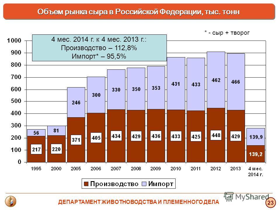 4 мес. 2014 г. к 4 мес. 2013 г.: Производство – 112,8% Импорт* – 95,5% * - сыр + творог Объем рынка сыра в Российской Федерации, тыс. тонн 23 ДЕПАРТАМЕНТ ЖИВОТНОВОДСТВА И ПЛЕМЕННОГО ДЕЛА