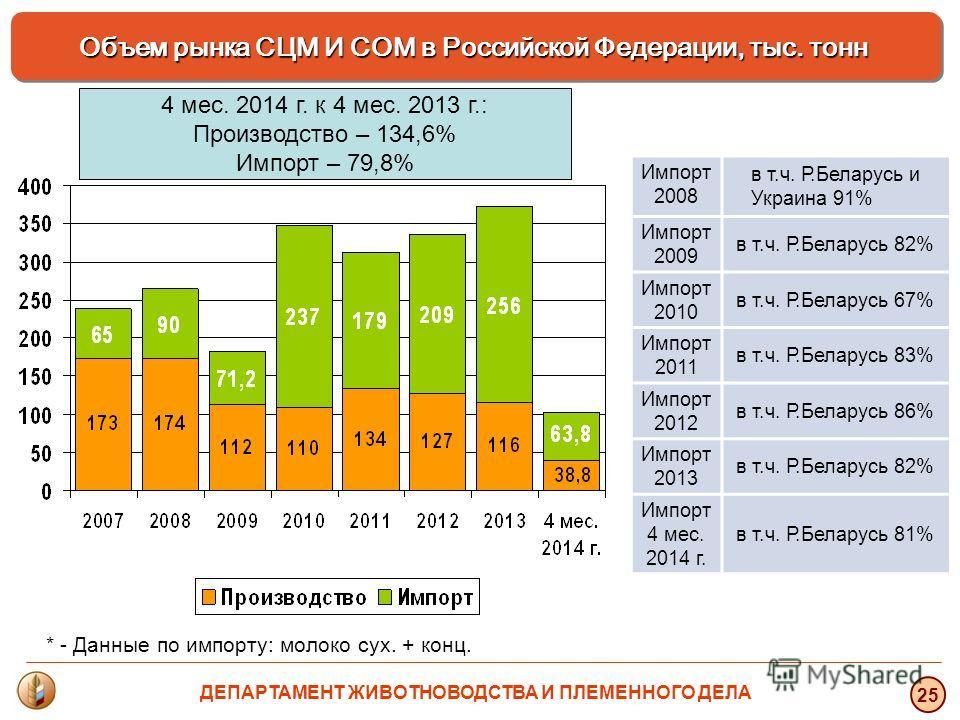 * - Данные по импорту: молоко сух. + конц. Объем рынка СЦМ И СОМ в Российской Федерации, тыс. тонн 25 Импорт 2008 в т.ч. Р.Беларусь и Украина 91% Импорт 2009 в т.ч. Р.Беларусь 82% Импорт 2010 в т.ч. Р.Беларусь 67% Импорт 2011 в т.ч. Р.Беларусь 83% Им