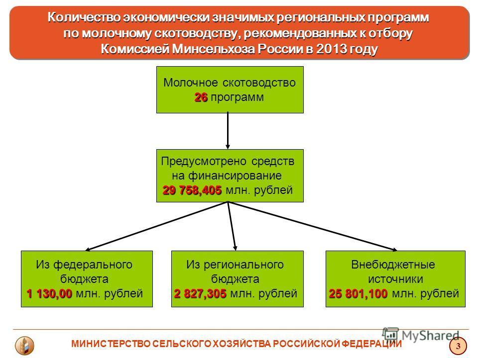 Количество экономически значимых региональных программ по молочному скотоводству, рекомендованных к отбору Комиссией Минсельхоза России в 2013 году Количество экономически значимых региональных программ по молочному скотоводству, рекомендованных к от