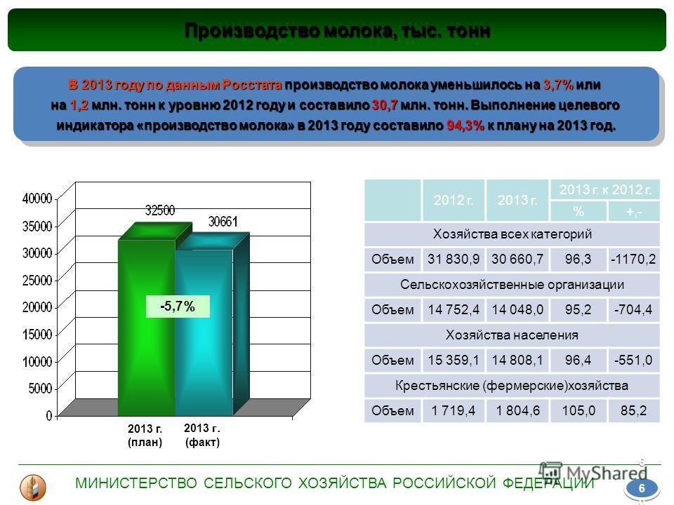 Производство молока, тыс. тонн 2013 г. (план) 2013 г. (факт) -5,7 % 2012 г.2013 г. 2013 г. к 2012 г. %+,- Хозяйства всех категорий Объем 31 830,930 660,796,3-1170,2 Сельскохозяйственные организации Объем 14 752,414 048,095,2-704,4 Хозяйства населения