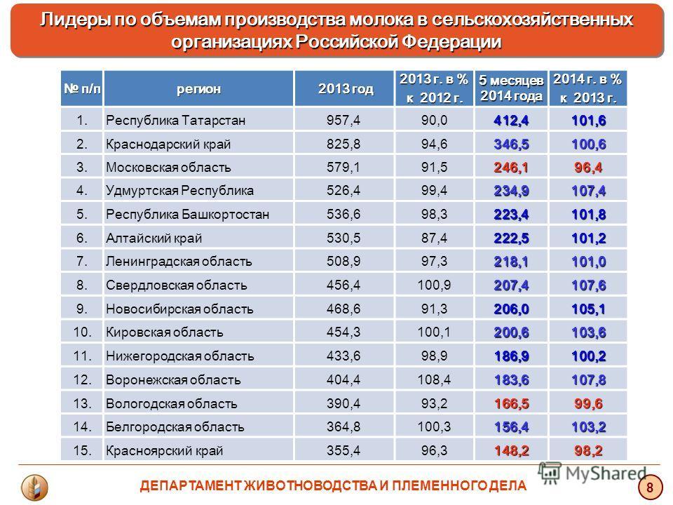 Лидеры по объемам производства молока в сельскохозяйственных организациях Российской Федерации Лидеры по объемам производства молока в сельскохозяйственных организациях Российской Федерации 8 п/п п/прегион 2013 год 2013 год 2013 г. в % к 2012 г. 5 ме