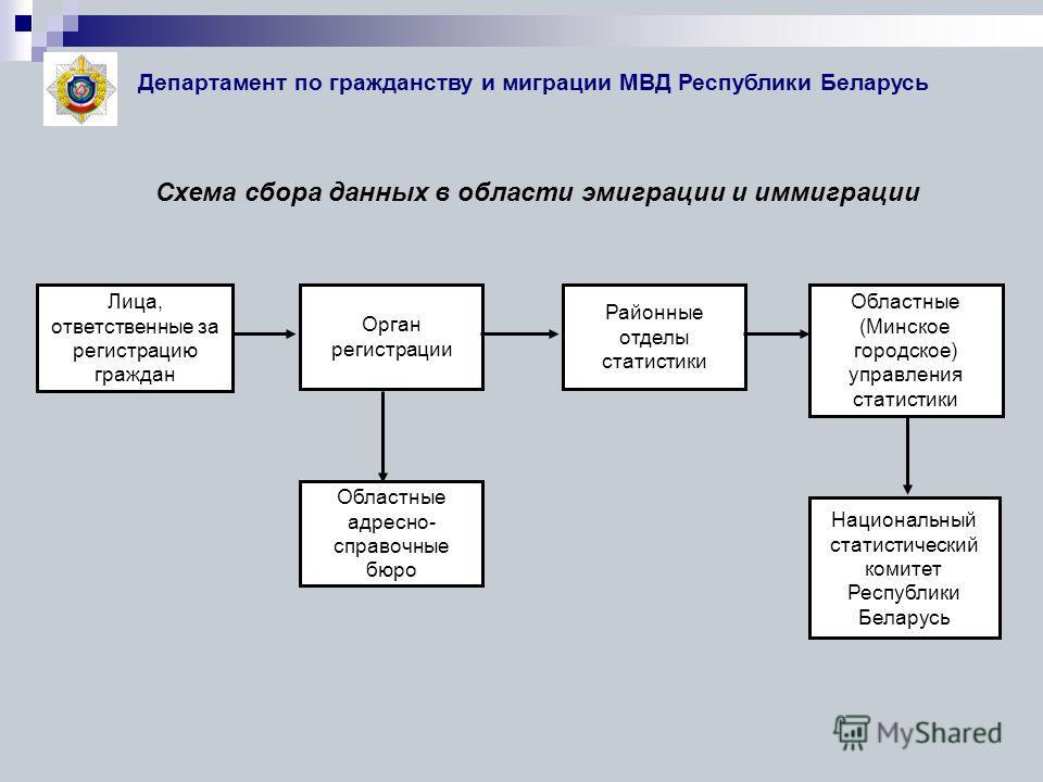 Республики Беларусь Схема