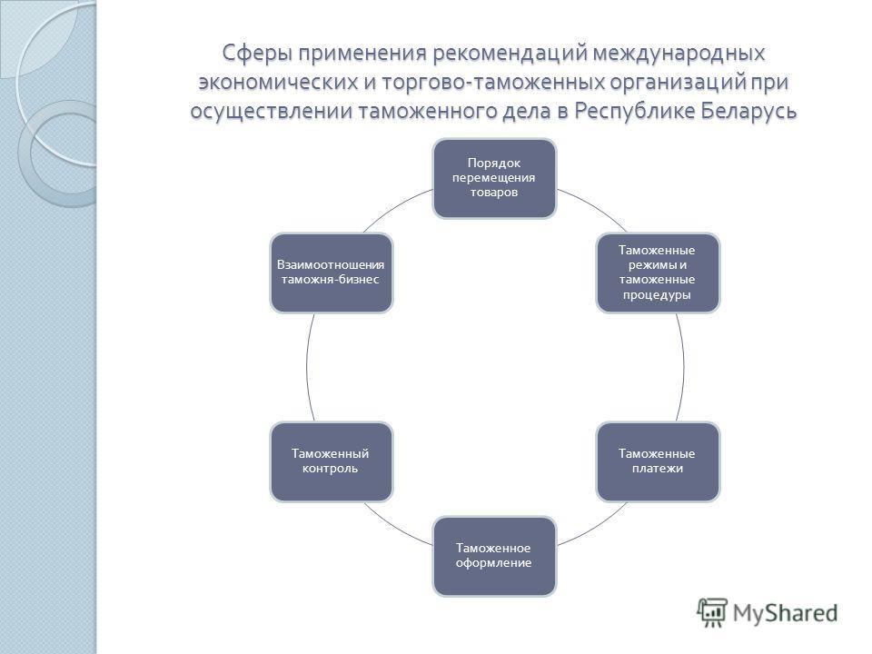 Сферы применения рекомендаций международных экономических и торгово - таможенных организаций при осуществлении таможенного дела в Республике Беларусь Порядок перемещения товаров Таможенные режимы и таможенные процедуры Таможенные платежи Таможенное о