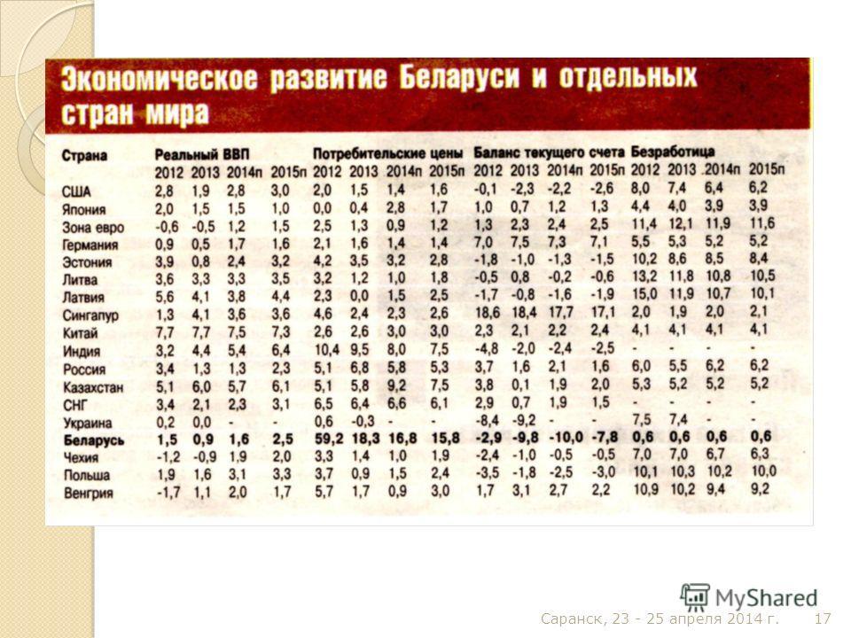 Саранск, 23 - 25 апреля 2014 г. 17
