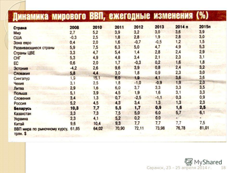 Саранск, 23 - 25 апреля 2014 г. 18