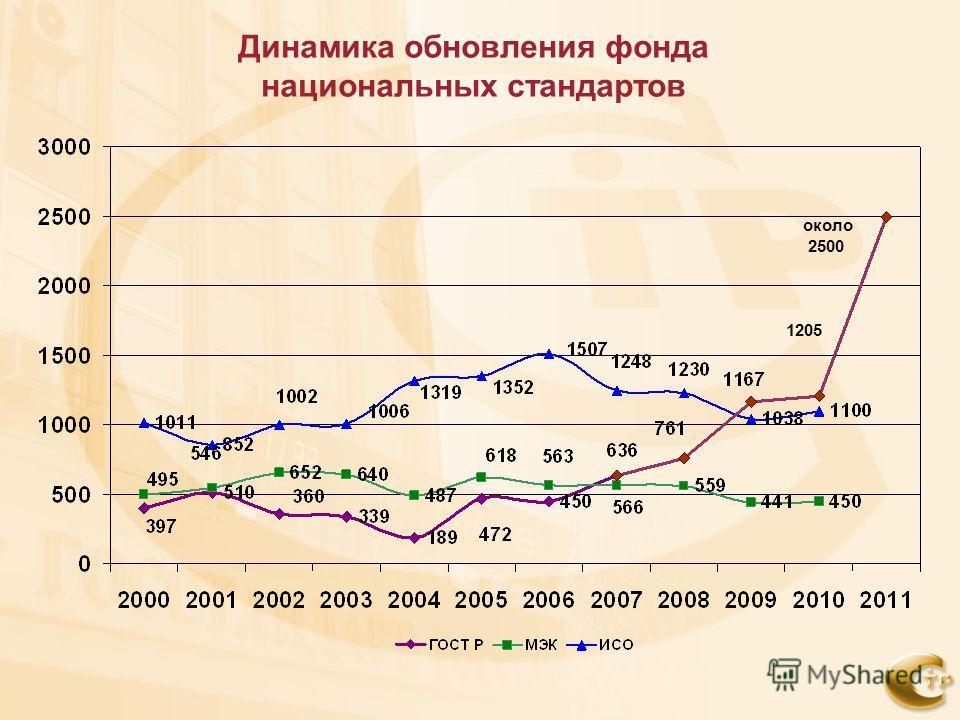 Динамика обновления фонда национальных стандартов около 2500 1205
