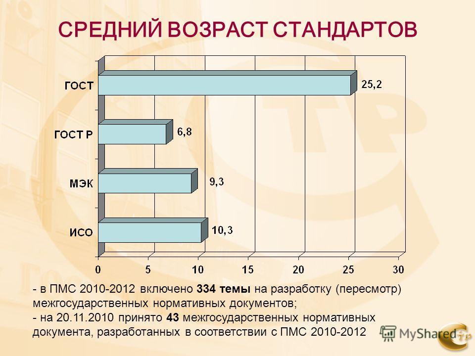 СРЕДНИЙ ВОЗРАСТ СТАНДАРТОВ - в ПМС 2010-2012 включено 334 темы на разработку (пересмотр) межгосударственных нормативных документов; - на 20.11.2010 принято 43 межгосударственных нормативных документа, разработанных в соответствии с ПМС 2010-2012