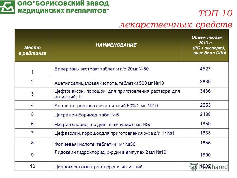 ТОП-10 лекарственных средств Место в рейтинге НАИМЕНОВАНИЕ Объем продаж 2013 г (РБ + экспорт), тыс.долл.США 1 Валерианы экстракт таблетки п/о 20 мг 504527 2 Ацетилсалициловая кислота, таблетки 500 мг 10 3639 3 Цефтриаксон, порошок для приготовления р