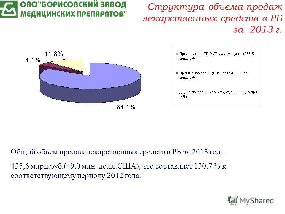 Общий объем продаж лекарственных средств в РБ за 2013 год – 435,6 млрд.руб.(49,0 млн. долл.США), что составляет 130,7 % к соответствующему периоду 2012 года. Структура объема продаж лекарственных средств в РБ за 2013 г.