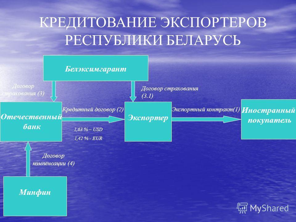 КРЕДИТОВАНИЕ ЭКСПОРТЕРОВ РЕСПУБЛИКИ БЕЛАРУСЬ Кредитный договор (2) Договор страхования (3) Экспортный контракт(1) 1,63 % – USD 1,42 % - EUR Договор компенсации (4) Отечественный банк Экспортер Иностранный покупатель Минфин Белэксимгарант Договор стра