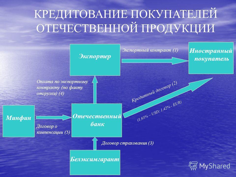 КРЕДИТОВАНИЕ ПОКУПАТЕЛЕЙ ОТЕЧЕСТВЕННОЙ ПРОДУКЦИИ Экспортный контракт (1) (1,63% – USD; 1,42% - EUR) Экспортер Белэксимгарант Иностранный покупатель Минфин Отечественный банк Кредитный договор (2) Договор страхования (3) Оплата по экспортному контракт
