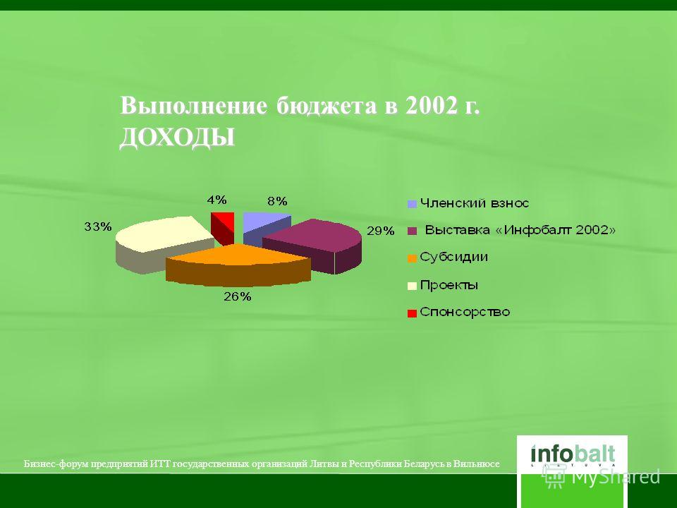 Выполнение бюджета в 2002 г. ДОХОДЫ Бизнес-форум предприятий ИТТ государственных организаций Литвы и Республики Беларусь в Вильнюсе
