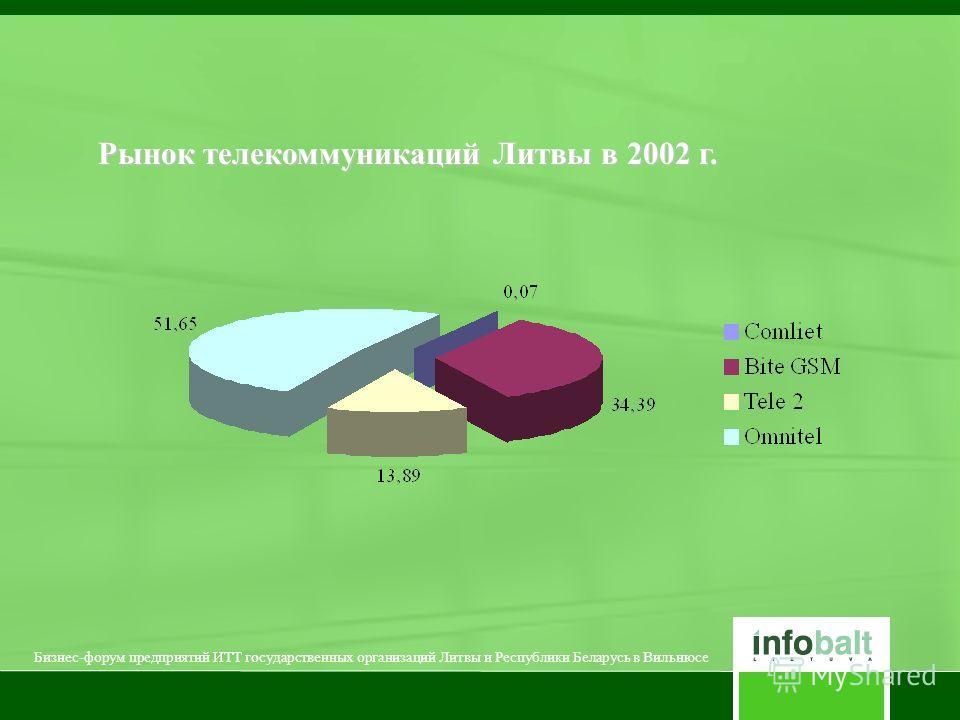 Рынок телекоммуникаций Литвы в 2002 г. Бизнес-форум предприятий ИТТ государственных организаций Литвы и Республики Беларусь в Вильнюсе