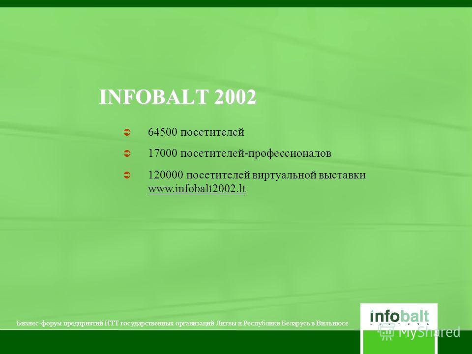 INFOBALT 2002 64500 посетителей 17000 посетителей-профессионалов 120000 посетителей виртуальной выставки www.infobalt2002. lt Бизнес-форум предприятий ИТТ государственных организаций Литвы и Республики Беларусь в Вильнюсе
