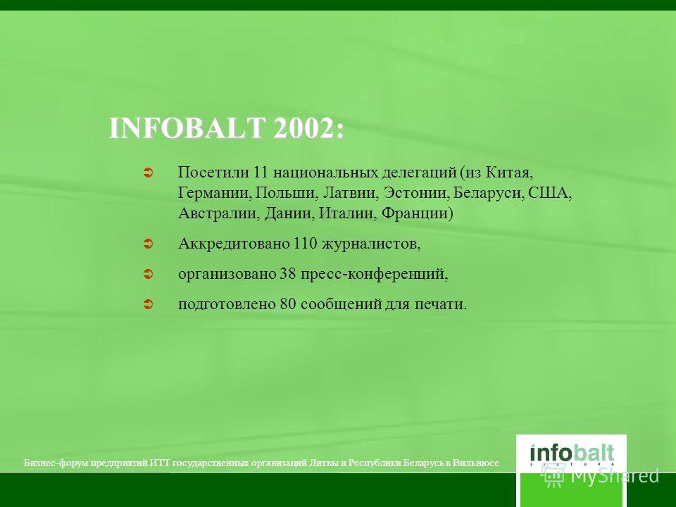 INFOBALT 2002: Посетили 11 национальных делегаций (из Китая, Германии, Польши, Латвии, Эстонии, Беларуси, США, Австралии, Дании, Италии, Франции) Аккредитовано 110 журналистов, организовано 38 пресс-конференций, подготовлено 80 сообщений для печати.