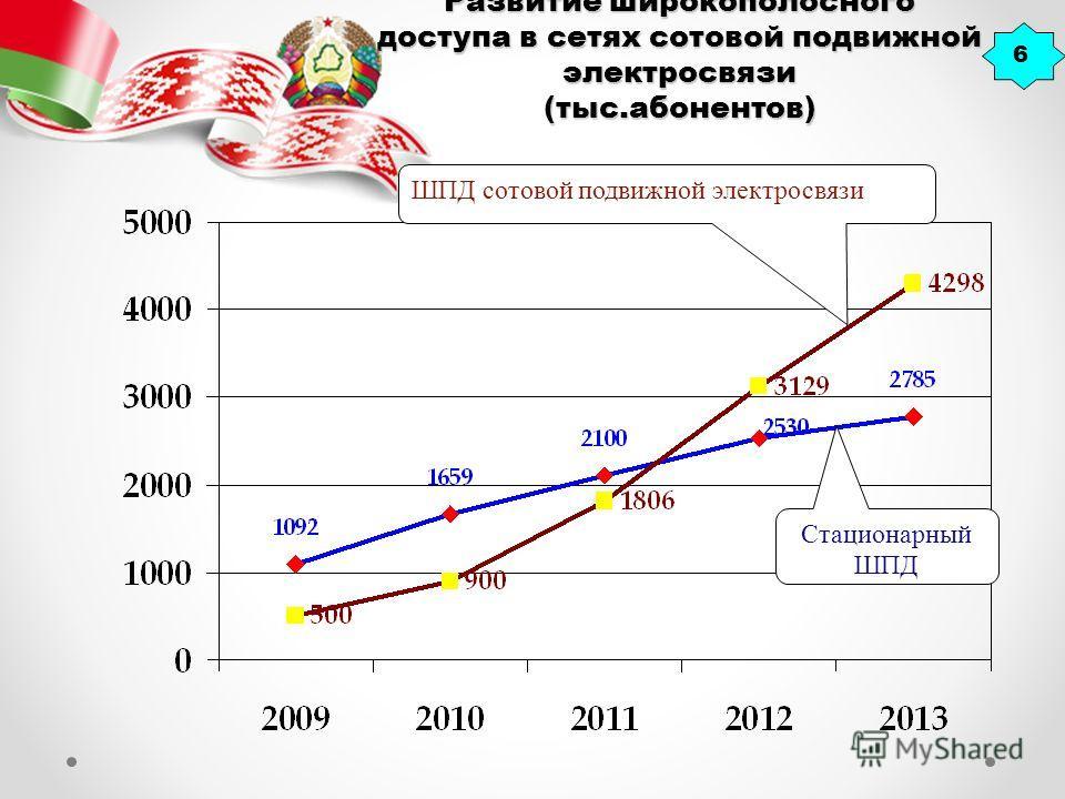 Развитие широкополосного доступа в сетях сотовой подвижной электросвязи (тыс.абонентов) 6 ШПД сотовой подвижной электросвязи Стационарный ШПД