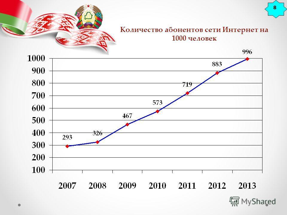 8 Количество абонентов сети Интернет на 1000 человек