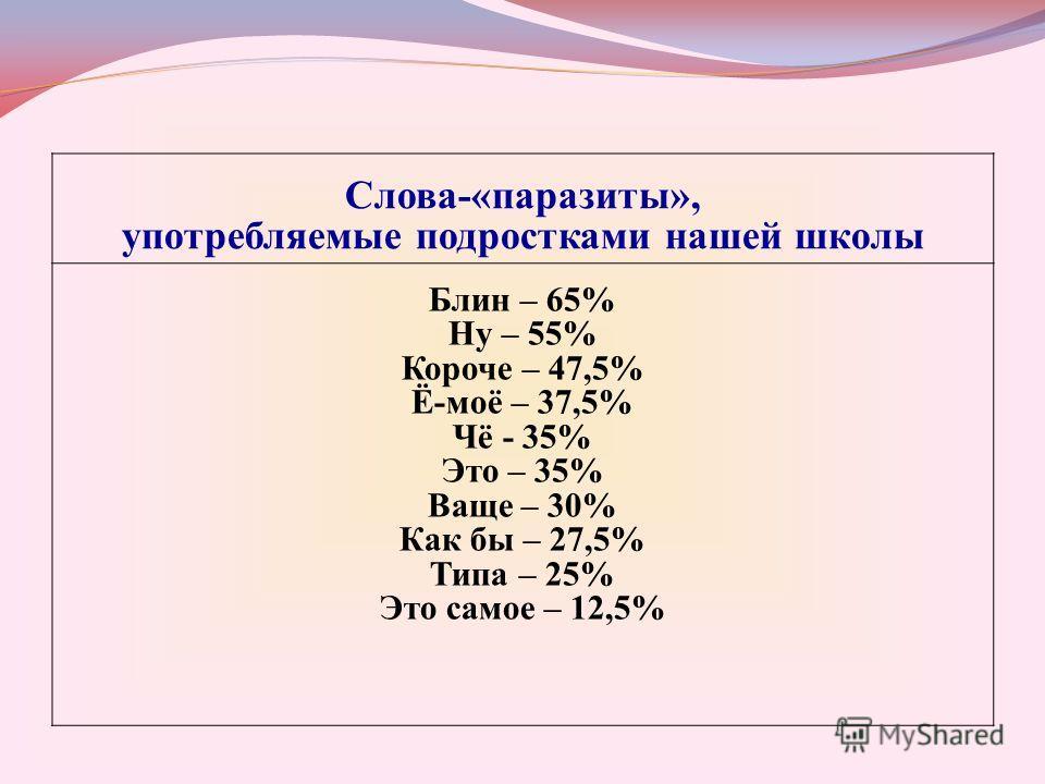 Слова-«паразиты», употребляемые подростками нашей школы Блин – 65% Ну – 55% Короче – 47,5% Ё-моё – 37,5% Чё - 35% Это – 35% Ваще – 30% Как бы – 27,5% Типа – 25% Это самое – 12,5%