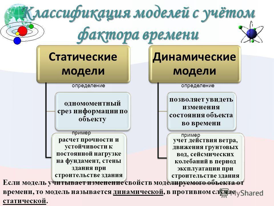 Типы информационных моделей