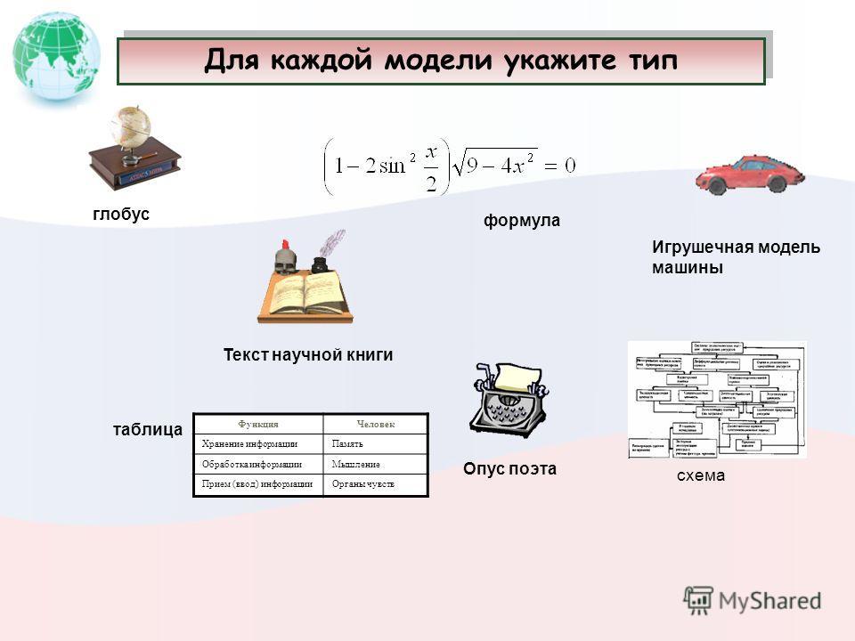 Знаковые модели Информационная модель, выраженная средствами формального языка Рисунки, тексты, графики, схемы и т.д. Вербальные модели Информационная модель в мысленной или разговорной форме Мысленный образ объекта определение пример