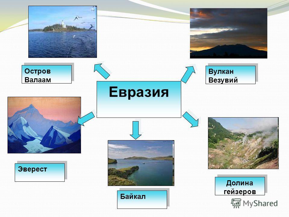 Евразия Остров Валаам Эверест Байкал Долина гейзеров Вулкан Везувий