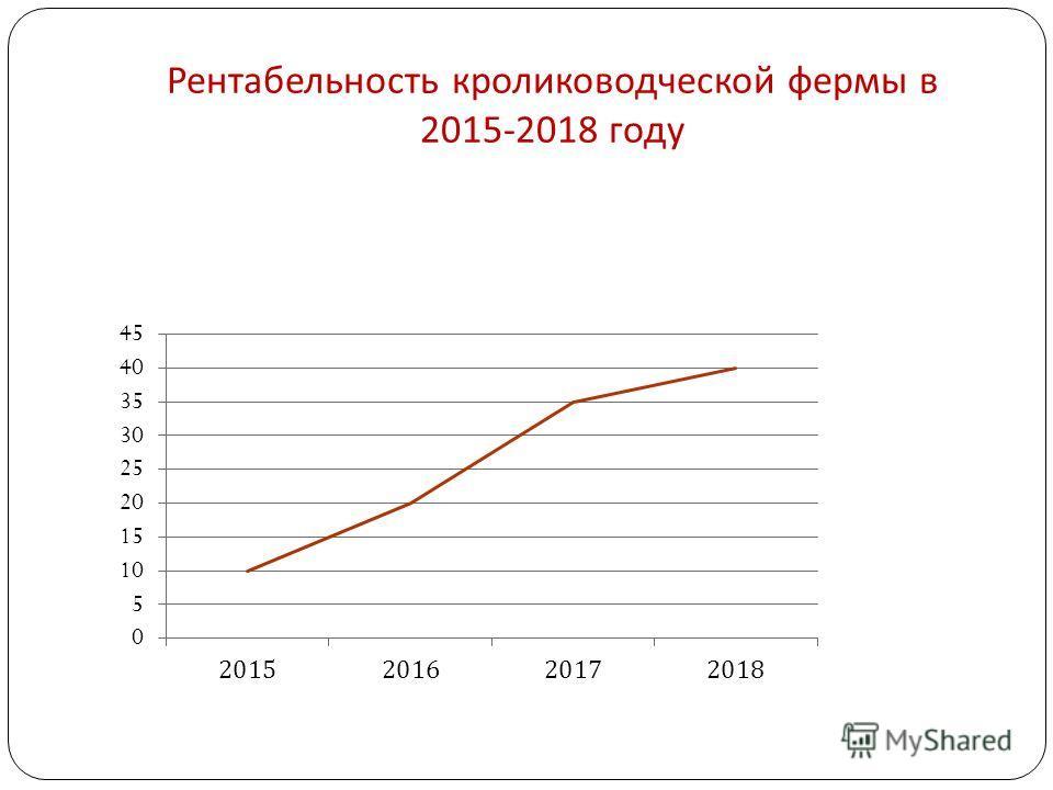 Рентабельность кролиководческой фермы в 2015-2018 году